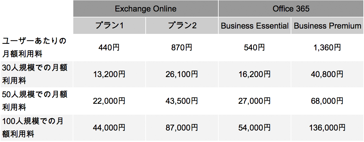 "Exchange OnlineとOffice 365の""価格""比較"