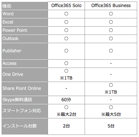 Office365SoloとOffice365 Business比較