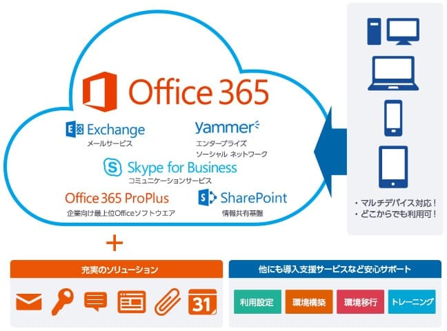 「Office 365 with KDDI」セミナーレポート