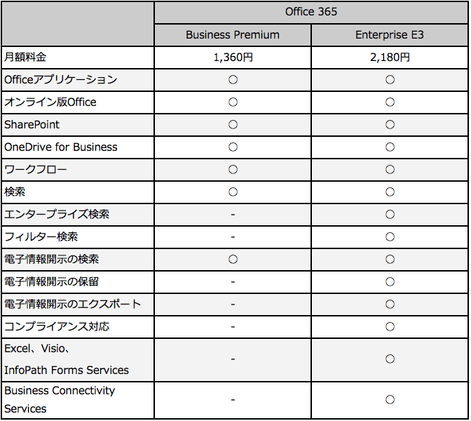 Office 365 BusinessとEnterprise機能比較
