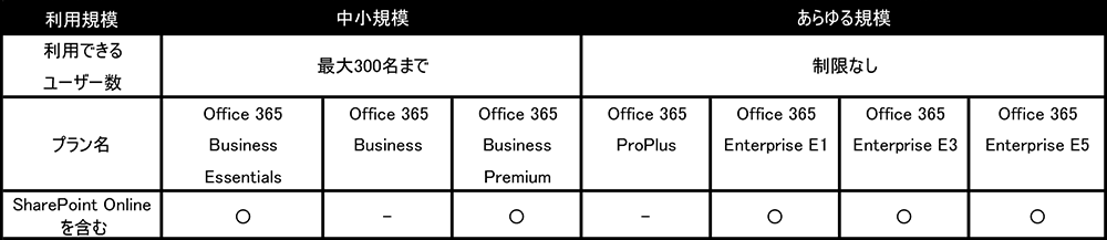 SharePoint Online Office 365プラン別比較