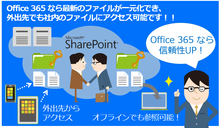 sharepoint_file_access