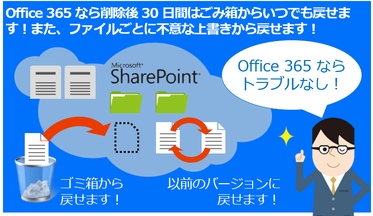 sharepoint_file_backup