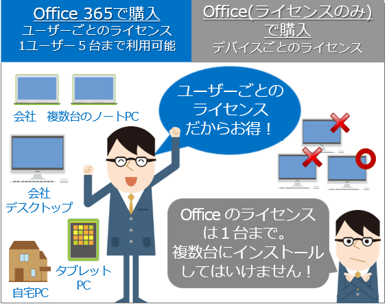 office_license
