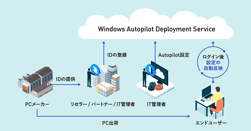 Windows Autopilotとは?