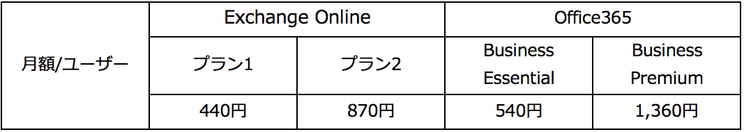 Exchange Online と Office 365比較表