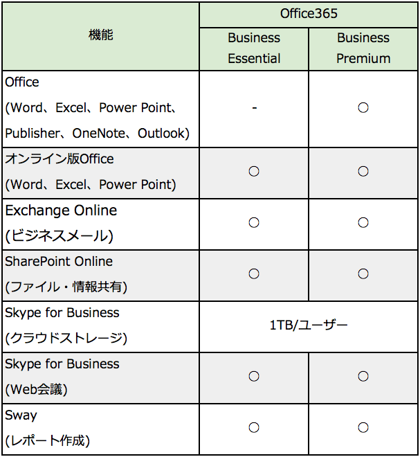 Office 365 Business Essential Premium比較表